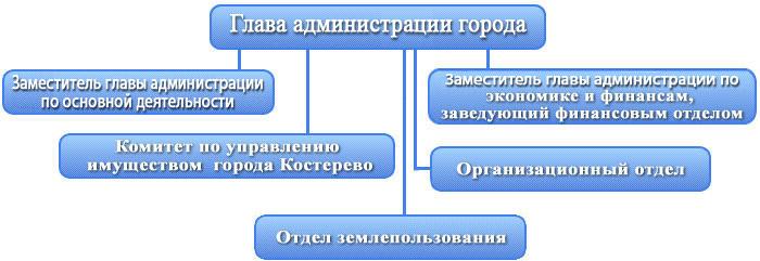 Структура МУ